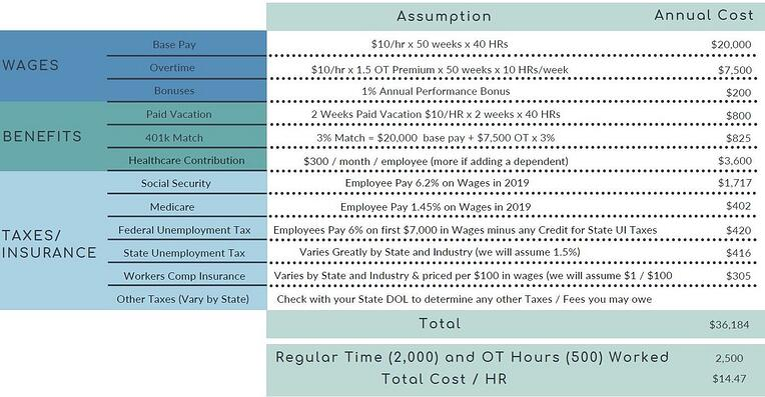 Cost of Labor 2