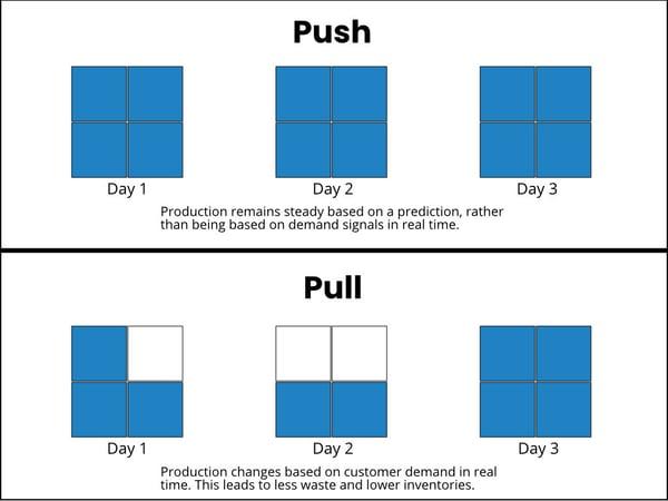 push v pull